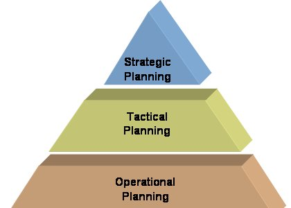 strategic planning relevant to all organizations essay The importance of strategic planning in planning in the business environment essay creating and implementing a strategic plan are important.